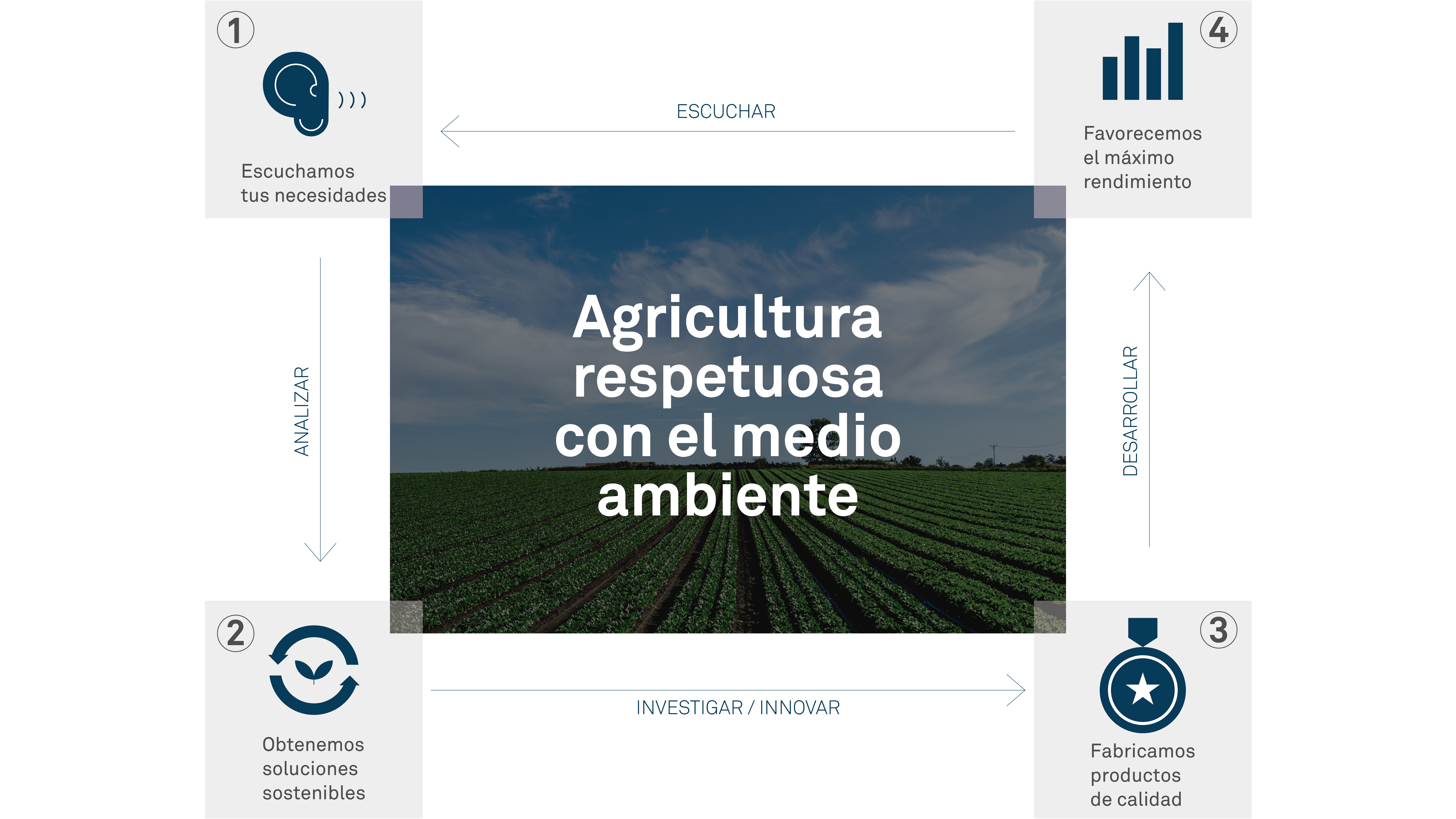 Agricultura Consciente